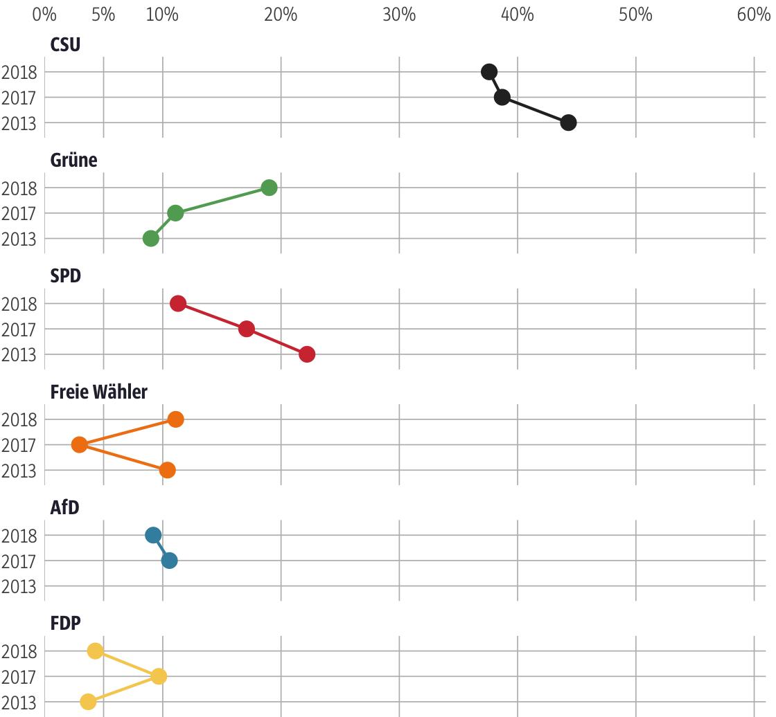 Vergleich der Ergebnisse mit früheren Wahlen für den Stimmkreis Erlangen-Höchstadt