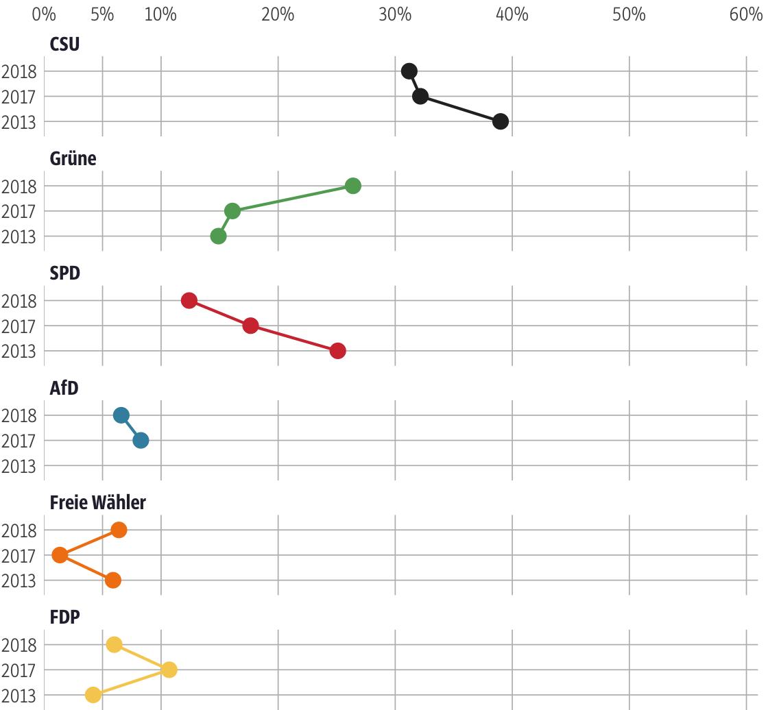 Vergleich der Ergebnisse mit früheren Wahlen für den Stimmkreis Erlangen-Stadt