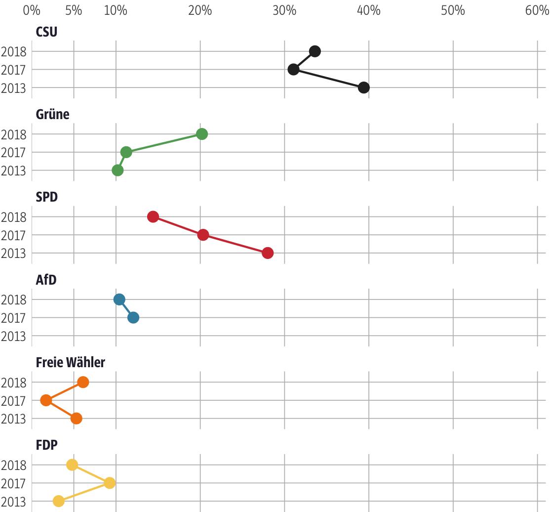 Vergleich der Ergebnisse mit früheren Wahlen für den Stimmkreis Fürth