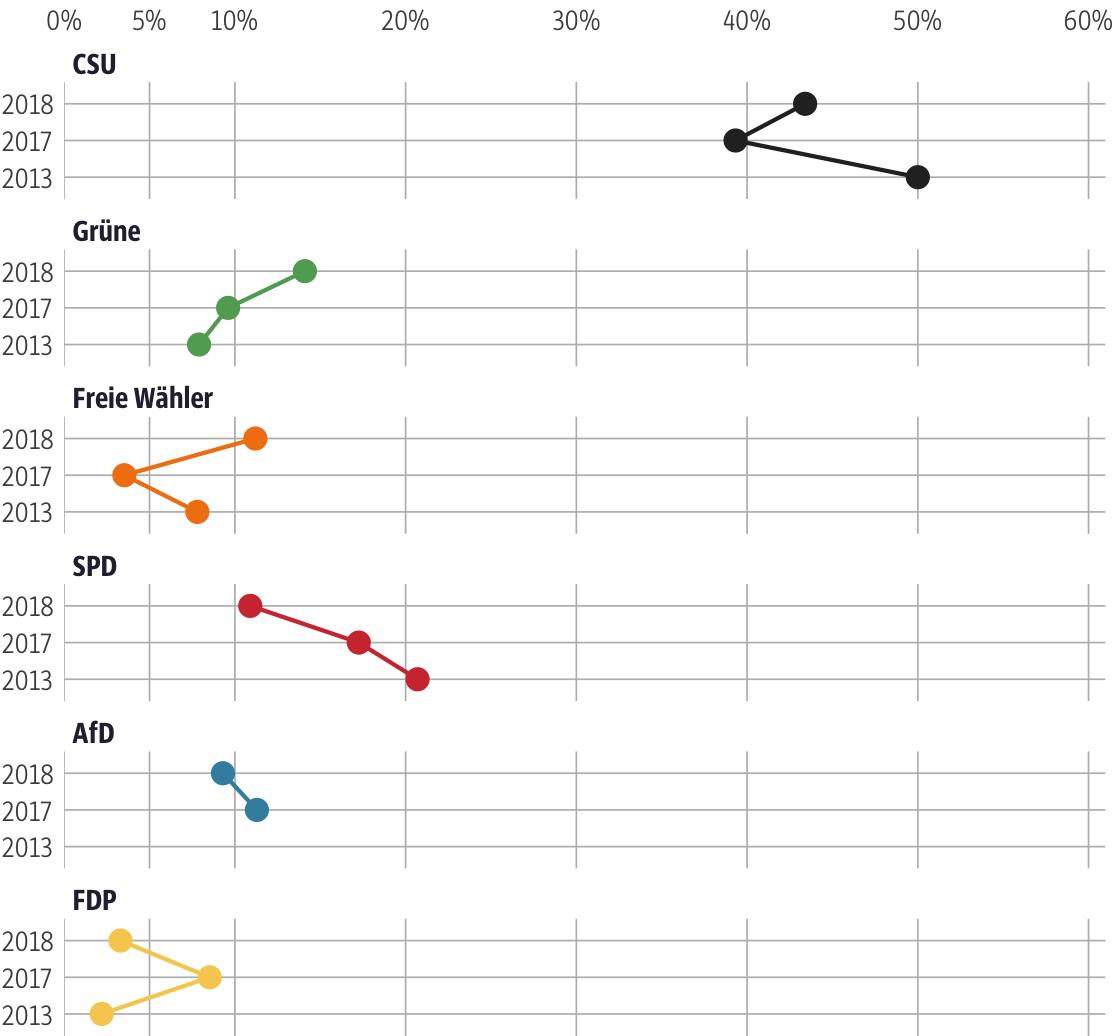 Vergleich der Ergebnisse mit früheren Wahlen für den Stimmkreis Neustadt a.d.Aisch-Bad Windsheim, Fürth-Land