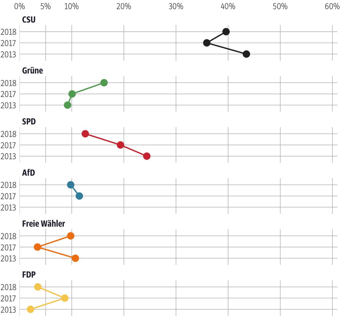 Vergleich der Ergebnisse mit früheren Wahlen für den Stimmkreis Nürnberger Land