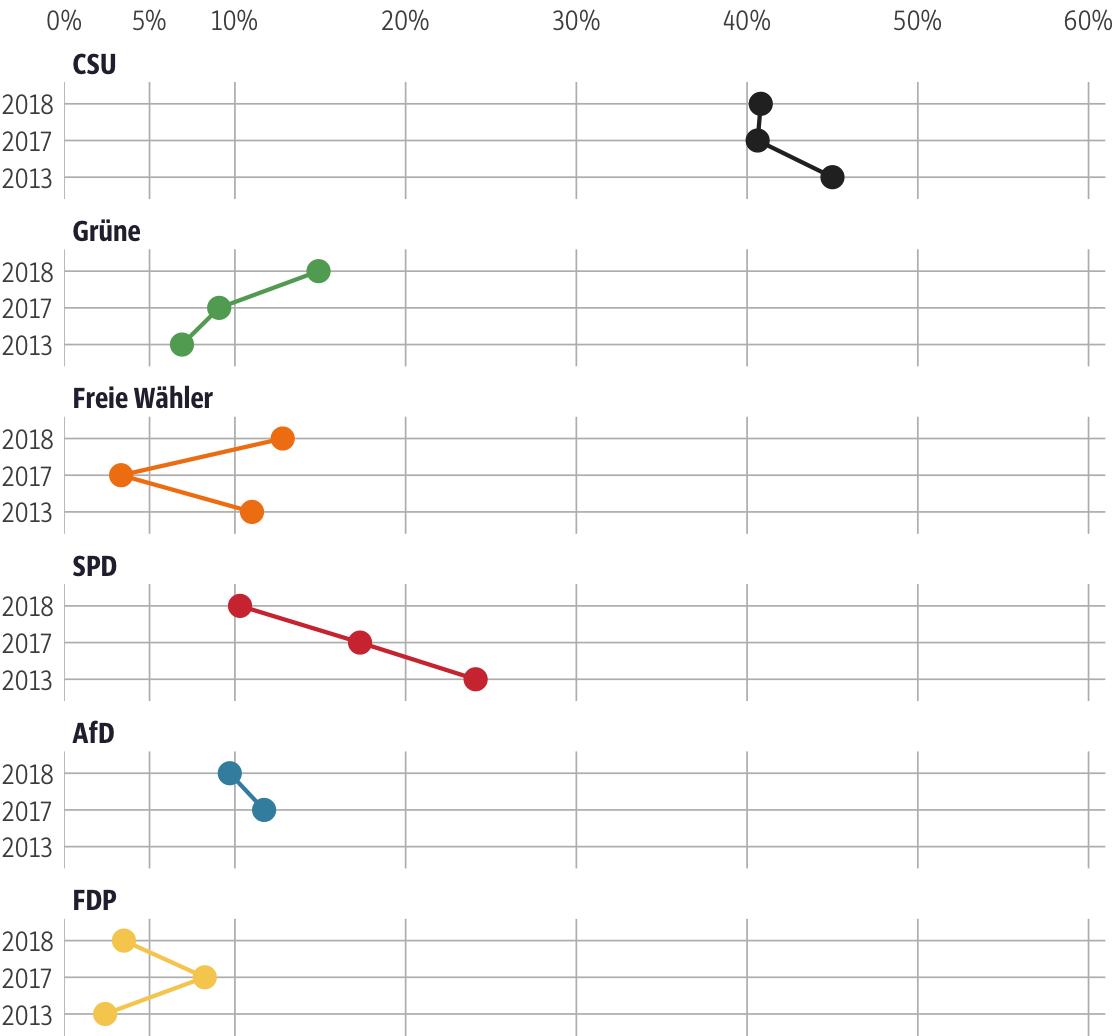 Vergleich der Ergebnisse mit früheren Wahlen für den Stimmkreis Roth