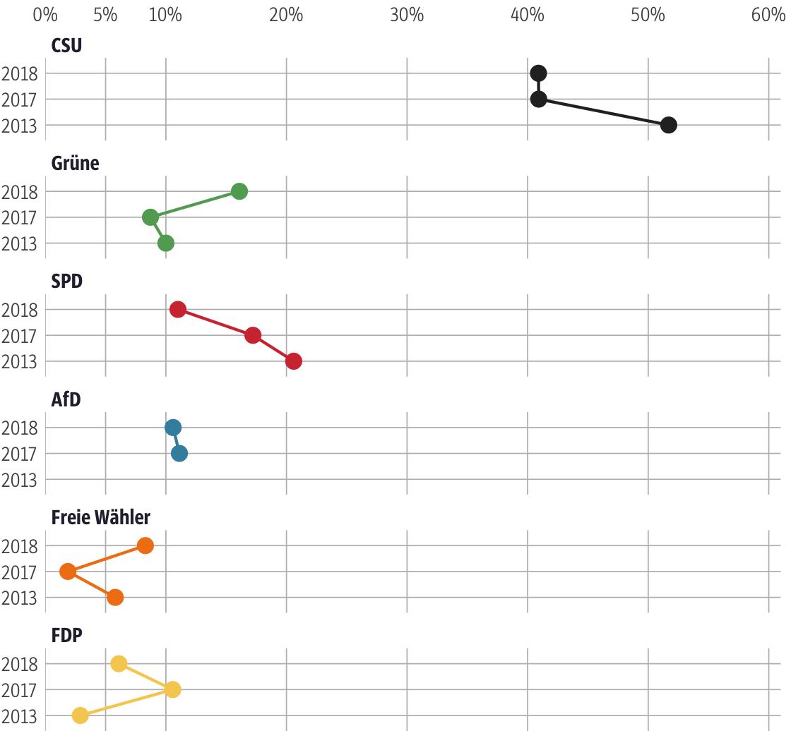 Vergleich der Ergebnisse mit früheren Wahlen für den Stimmkreis Aschaffenburg-Ost