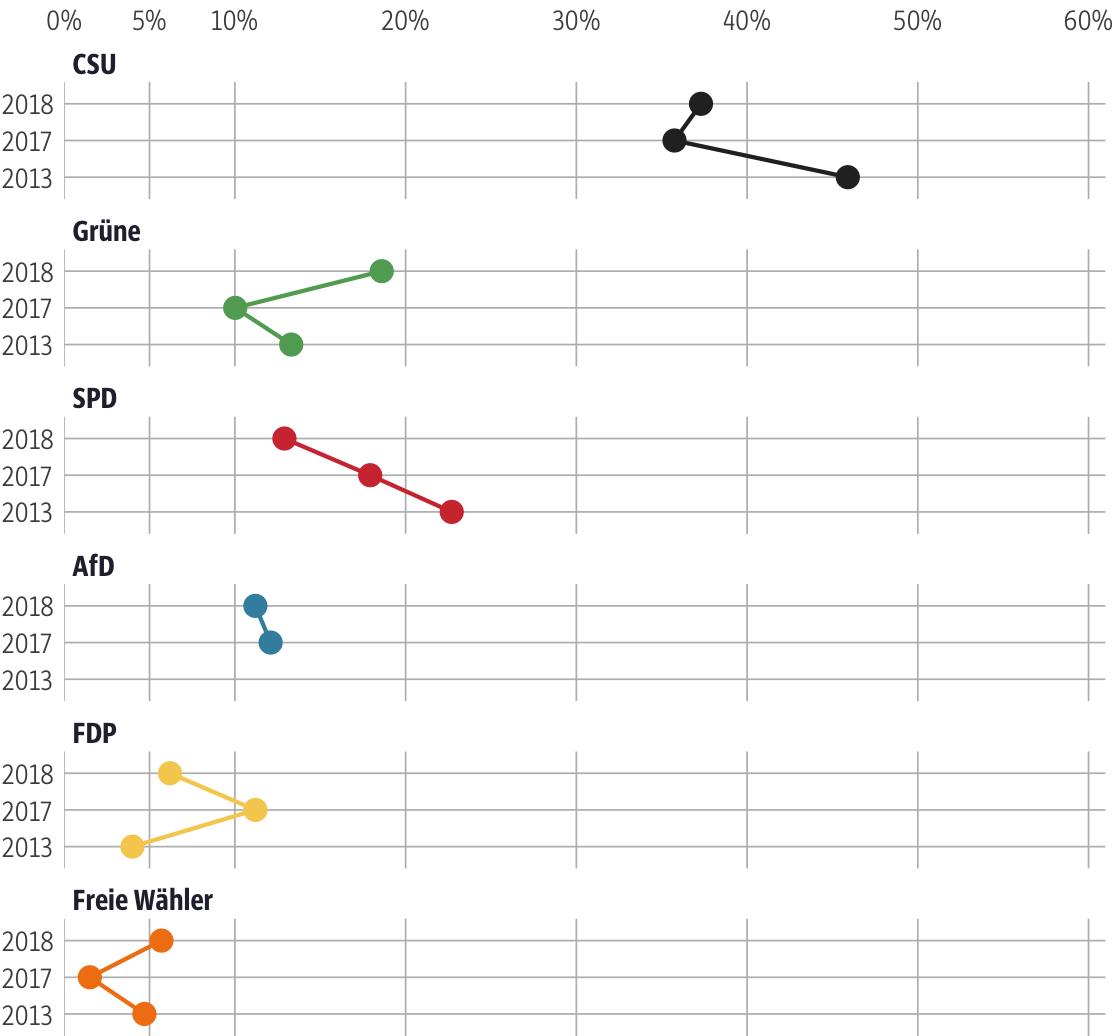 Vergleich der Ergebnisse mit früheren Wahlen für den Stimmkreis Aschaffenburg-West
