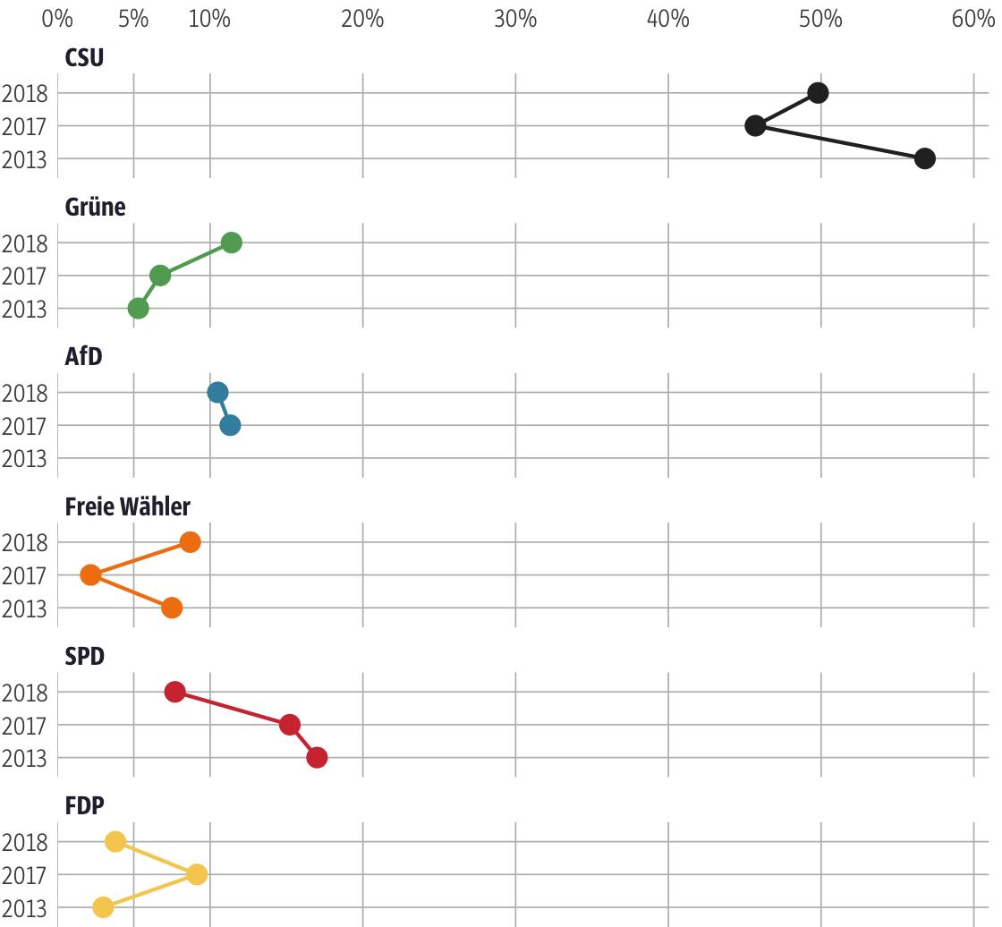 Vergleich der Ergebnisse mit früheren Wahlen für den Stimmkreis Bad Kissingen
