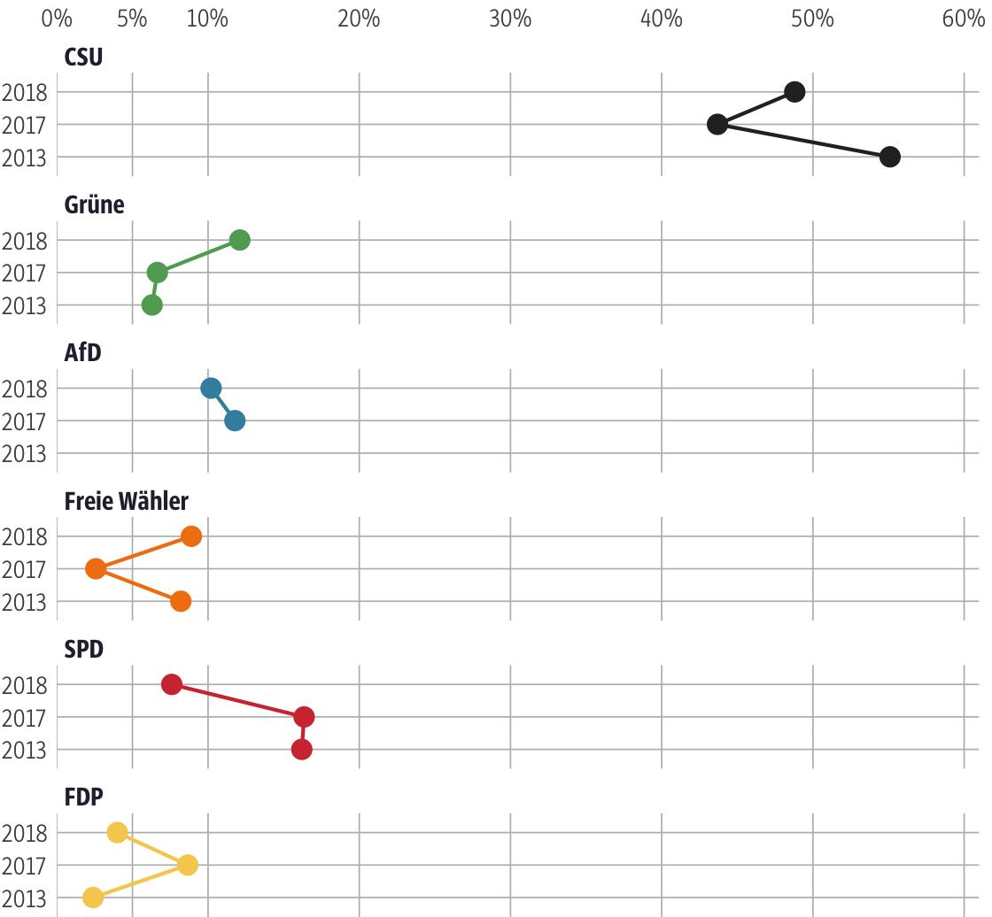 Vergleich der Ergebnisse mit früheren Wahlen für den Stimmkreis Haßberge, Rhön-Grabfeld