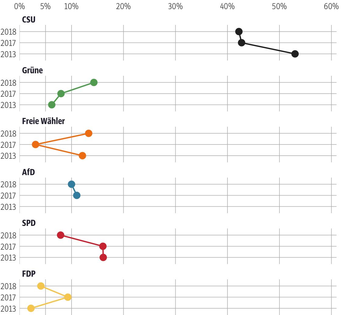 Vergleich der Ergebnisse mit früheren Wahlen für den Stimmkreis Kitzingen