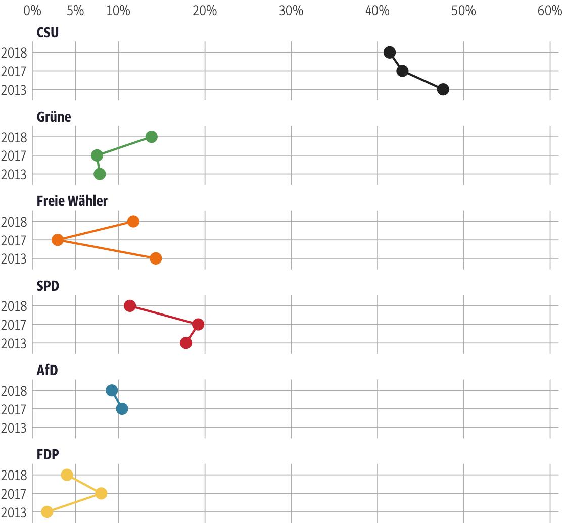 Vergleich der Ergebnisse mit früheren Wahlen für den Stimmkreis Main-Spessart
