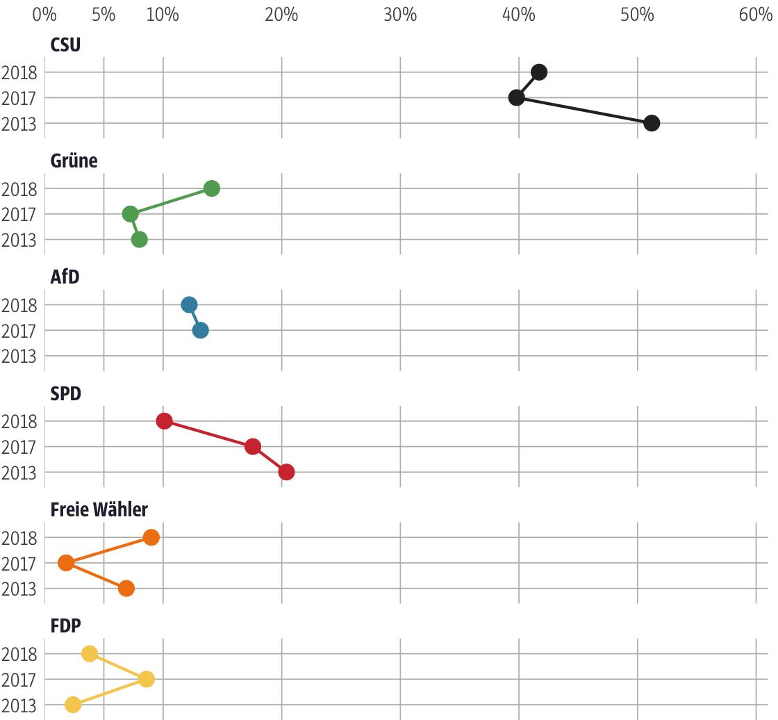 Vergleich der Ergebnisse mit früheren Wahlen für den Stimmkreis Schweinfurt