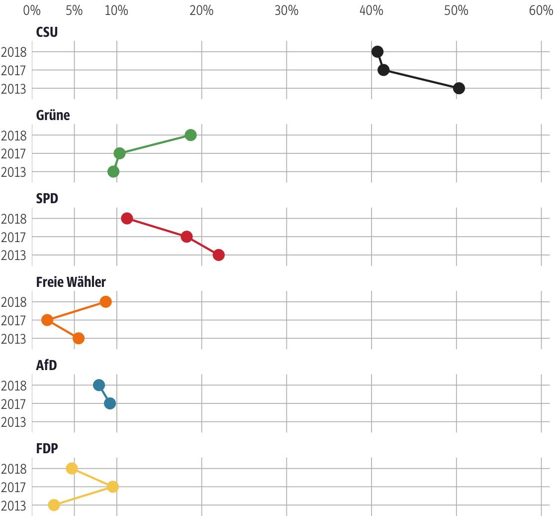 Vergleich der Ergebnisse mit früheren Wahlen für den Stimmkreis Würzburg-Land