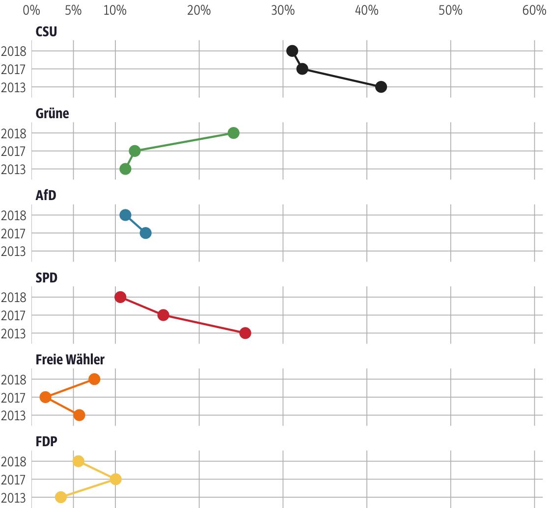 Vergleich der Ergebnisse mit früheren Wahlen für den Stimmkreis Augsburg-Stadt-Ost