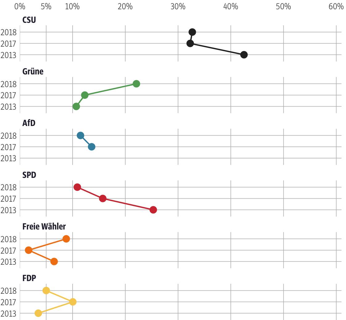 Vergleich der Ergebnisse mit früheren Wahlen für den Stimmkreis Augsburg-Stadt-West