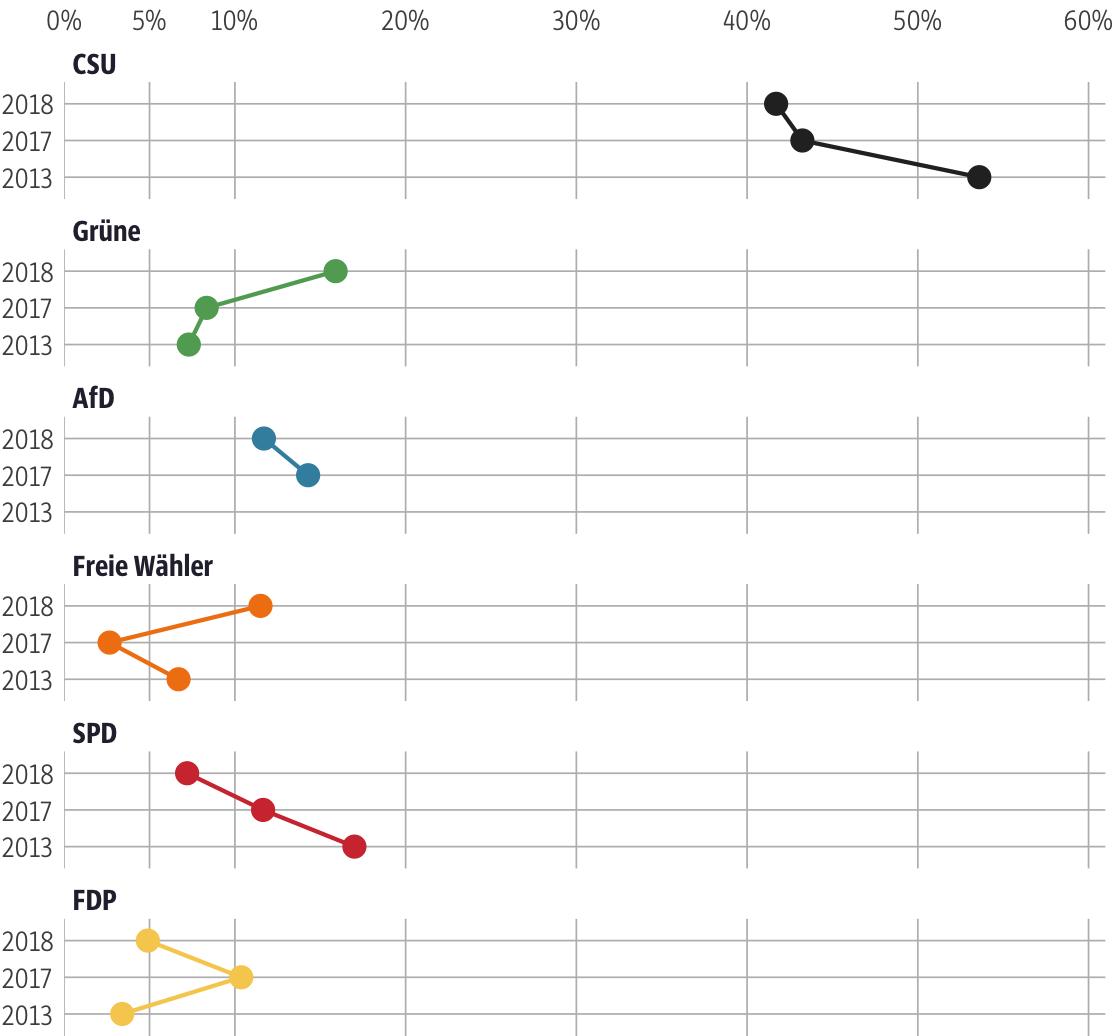 Vergleich der Ergebnisse mit früheren Wahlen für den Stimmkreis Aichach-Friedberg