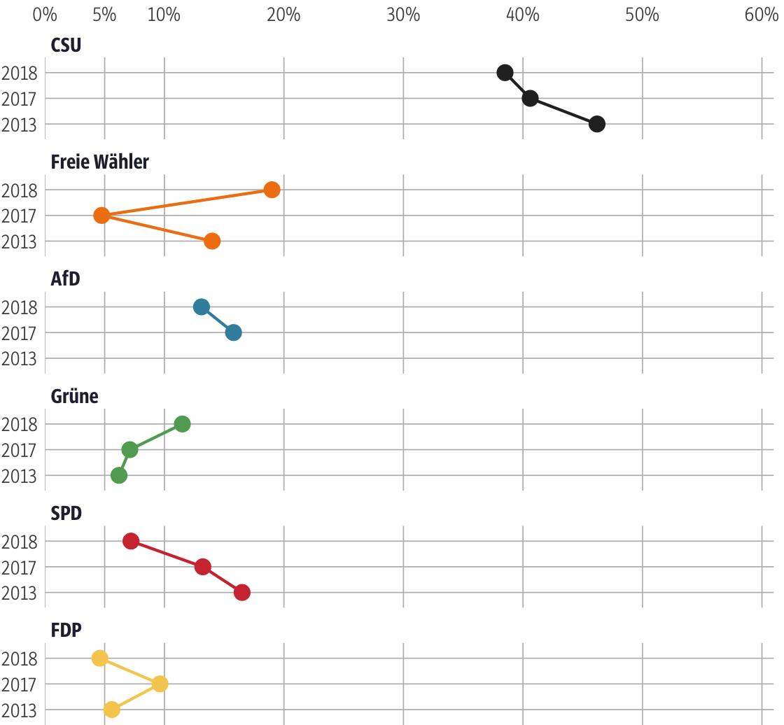 Vergleich der Ergebnisse mit früheren Wahlen für den Stimmkreis Augsburg-Land, Dillingen