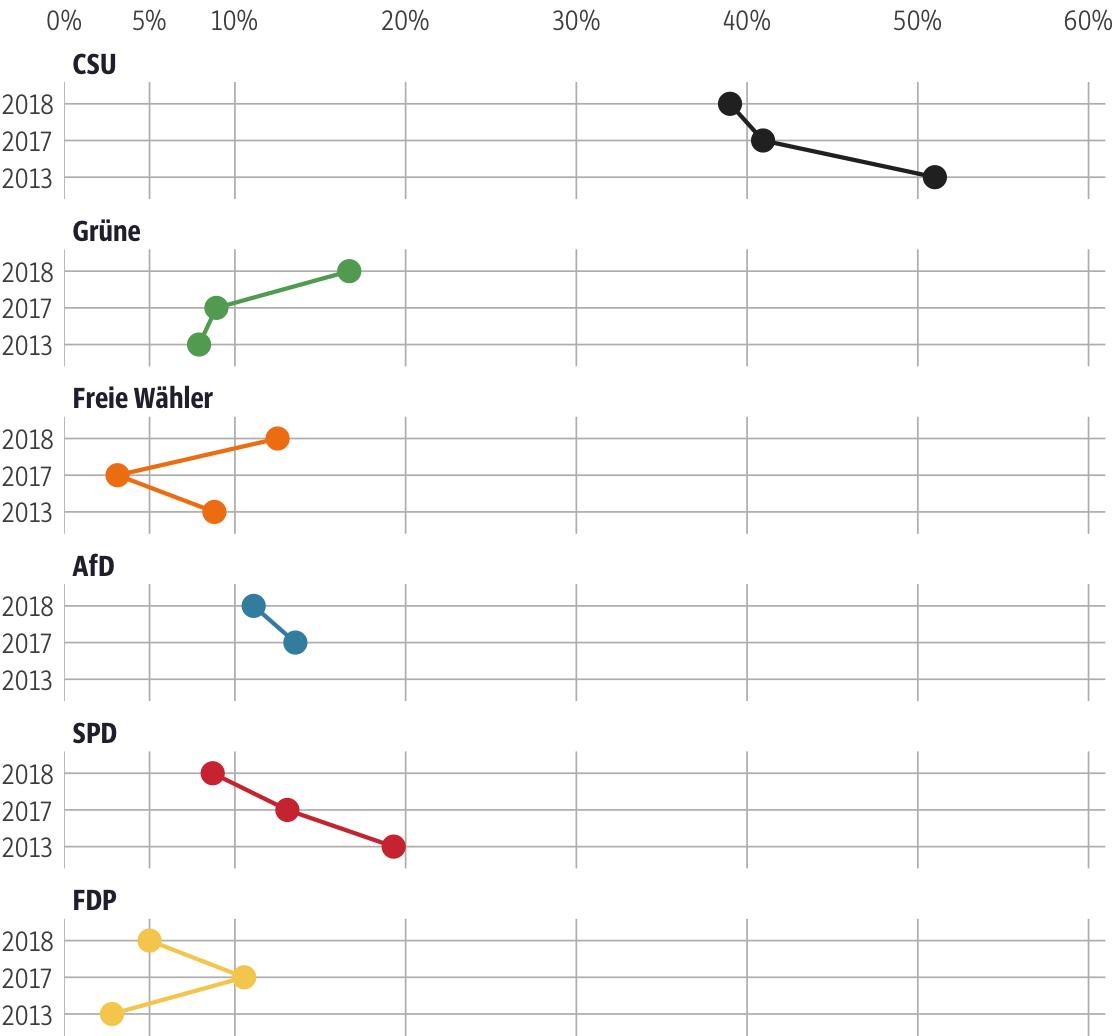 Vergleich der Ergebnisse mit früheren Wahlen für den Stimmkreis Augsburg-Land-Süd