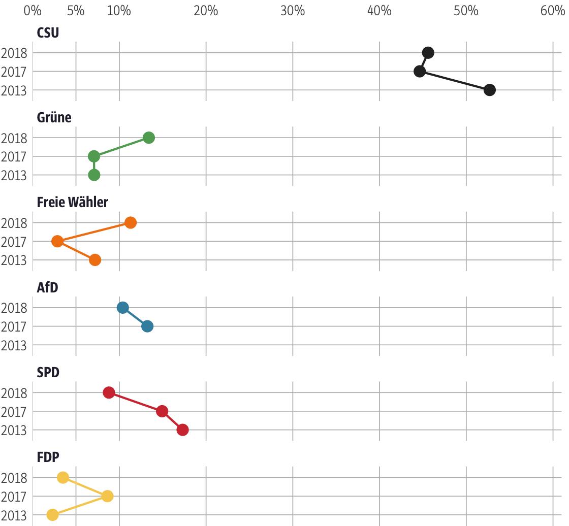 Vergleich der Ergebnisse mit früheren Wahlen für den Stimmkreis Donau-Ries