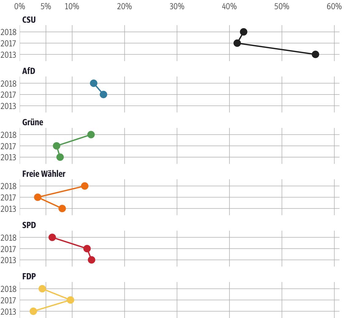 Vergleich der Ergebnisse mit früheren Wahlen für den Stimmkreis Günzburg
