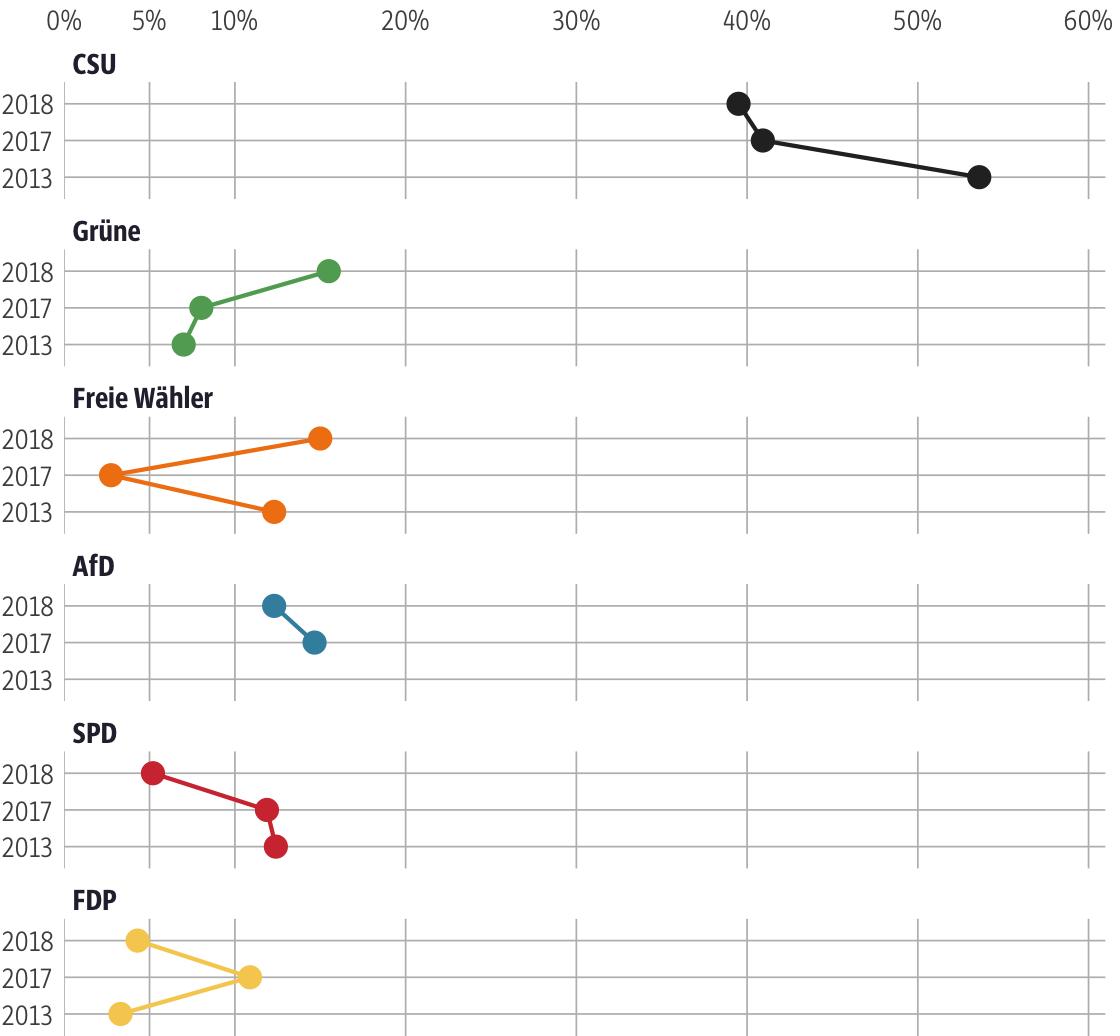 Vergleich der Ergebnisse mit früheren Wahlen für den Stimmkreis Kaufbeuren