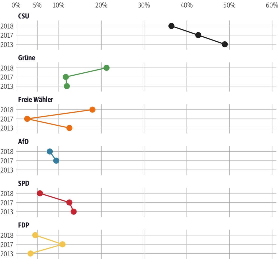 Vergleich der Ergebnisse mit früheren Wahlen für den Stimmkreis Lindau, Sonthofen