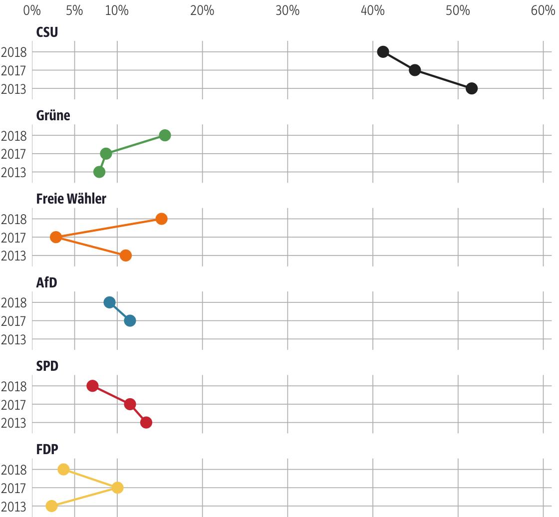 Vergleich der Ergebnisse mit früheren Wahlen für den Stimmkreis Marktoberdorf