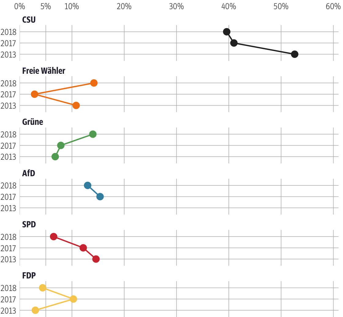 Vergleich der Ergebnisse mit früheren Wahlen für den Stimmkreis Memmingen
