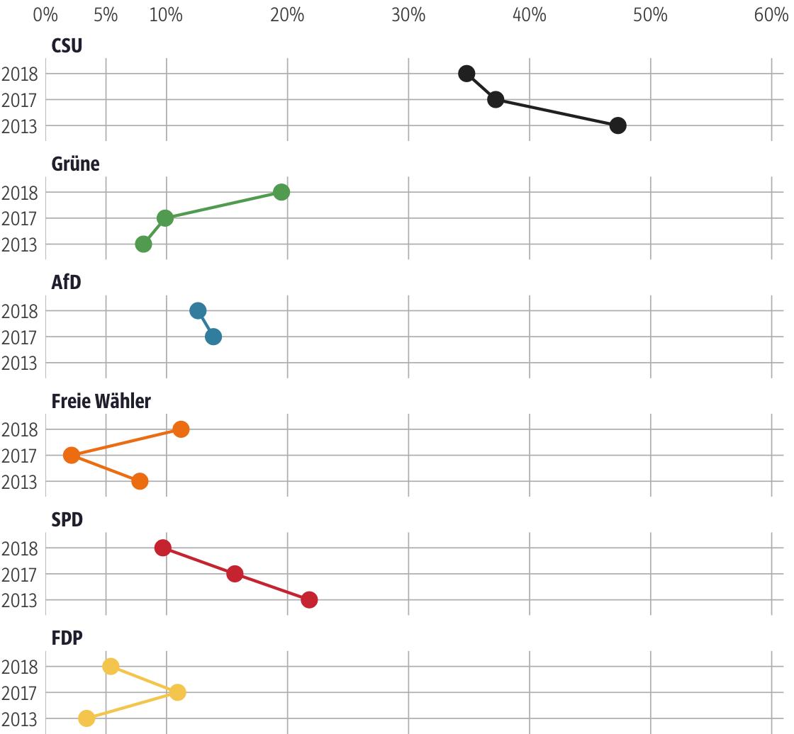 Vergleich der Ergebnisse mit früheren Wahlen für den Stimmkreis Neu-Ulm