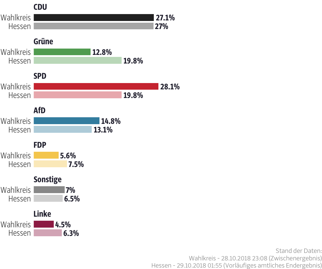 Ergebnisse für den Wahlkreis Rotenburg