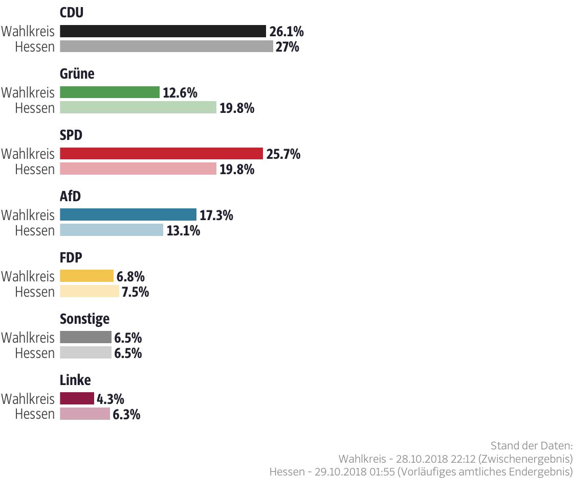 Ergebnisse für den Wahlkreis Hersfeld