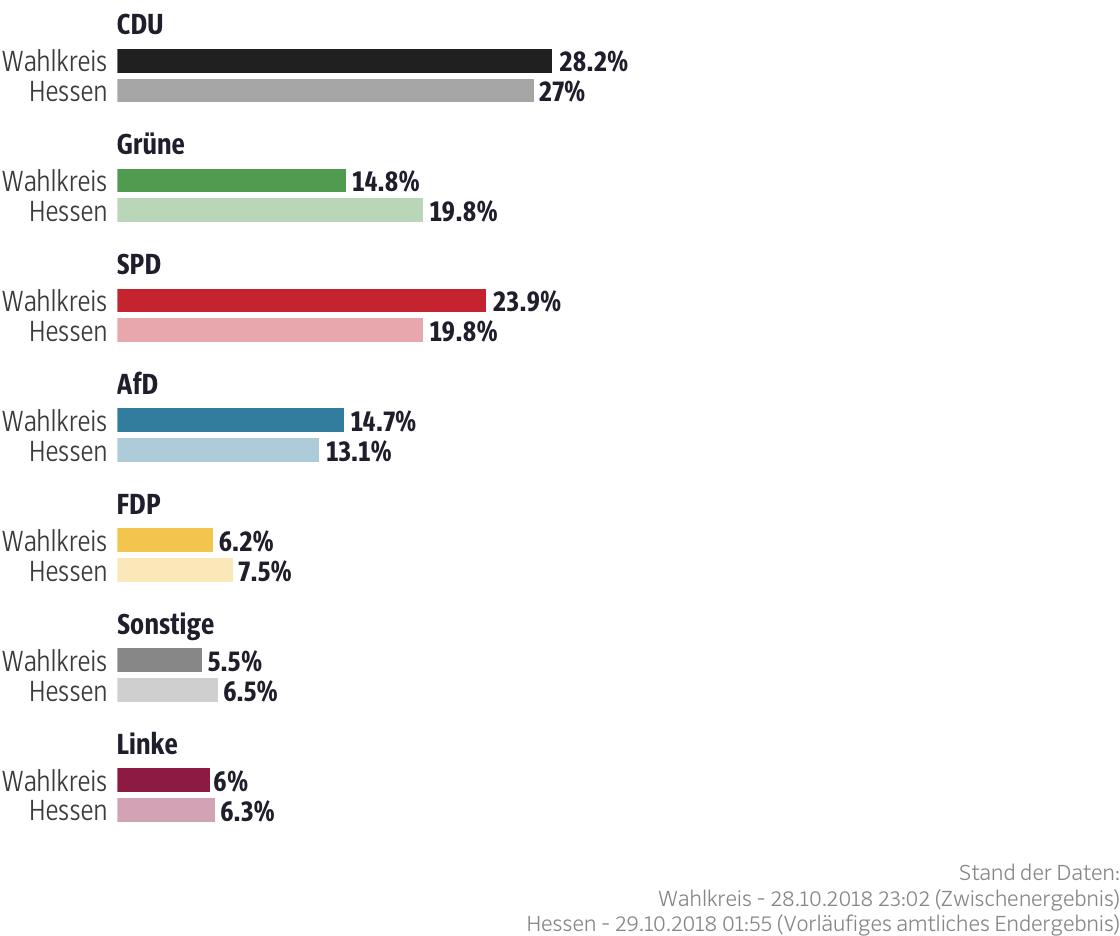 Ergebnisse für den Wahlkreis Marburg-Biedenkopf I