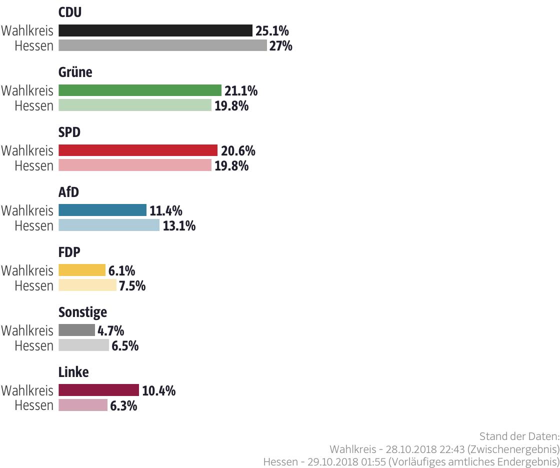 Ergebnisse für den Wahlkreis Marburg-Biedenkopf II