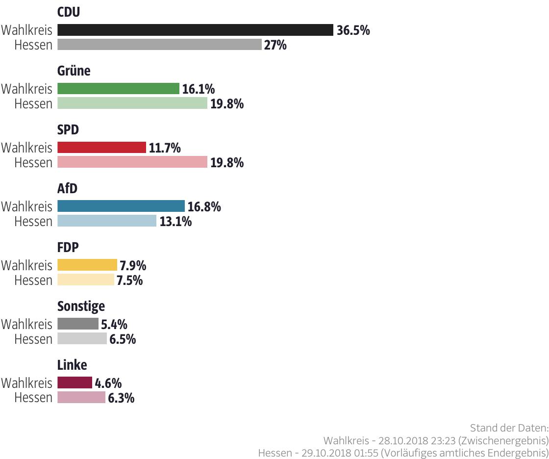 Ergebnisse für den Wahlkreis Fulda I
