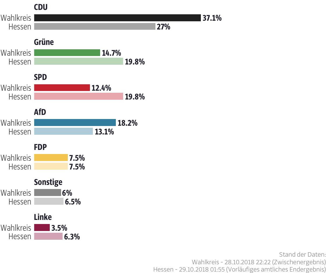 Ergebnisse für den Wahlkreis Fulda II