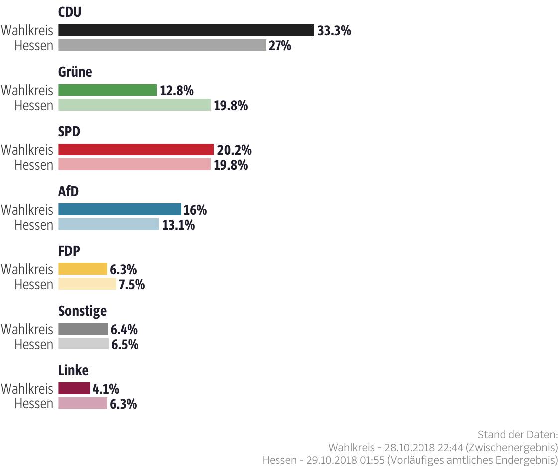 Ergebnisse für den Wahlkreis Lahn-Dill I