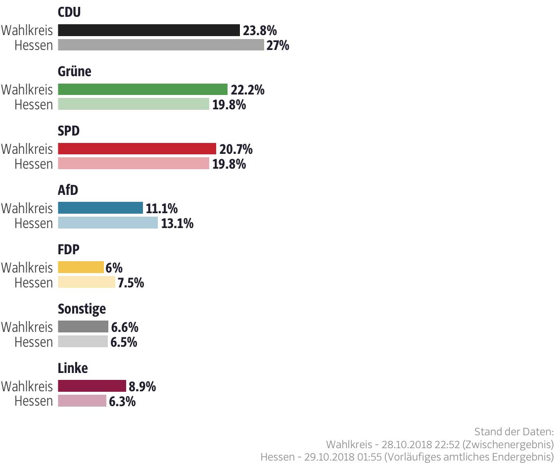 Ergebnisse für den Wahlkreis Gießen I