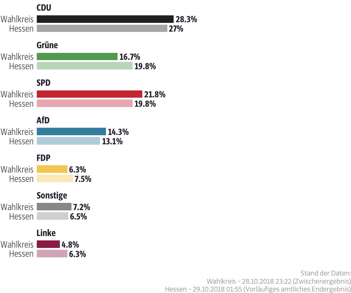 Ergebnisse für den Wahlkreis Gießen II