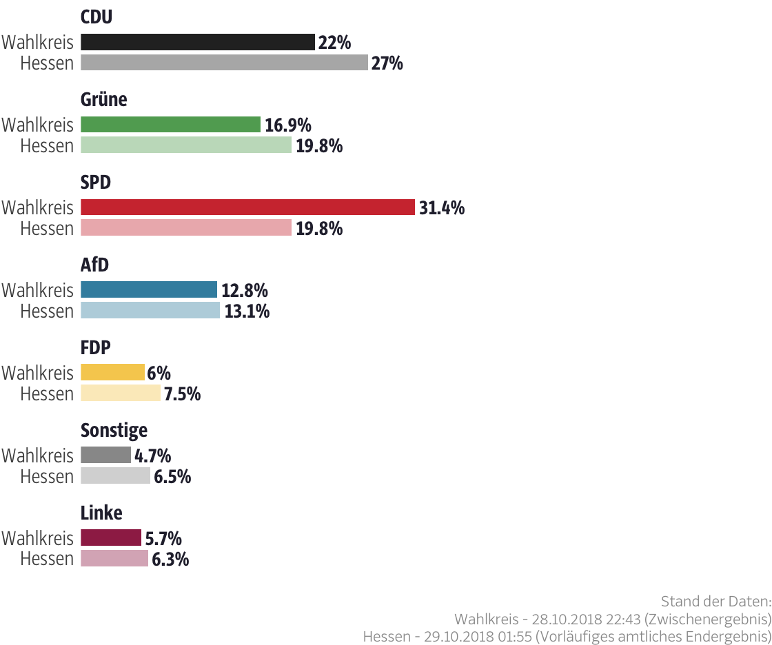 Ergebnisse für den Wahlkreis Kassel-Land II