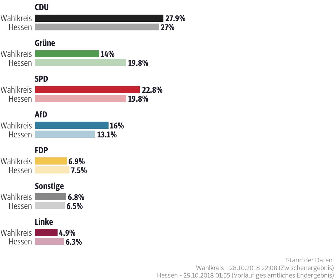 Ergebnisse für den Wahlkreis Vogelsberg