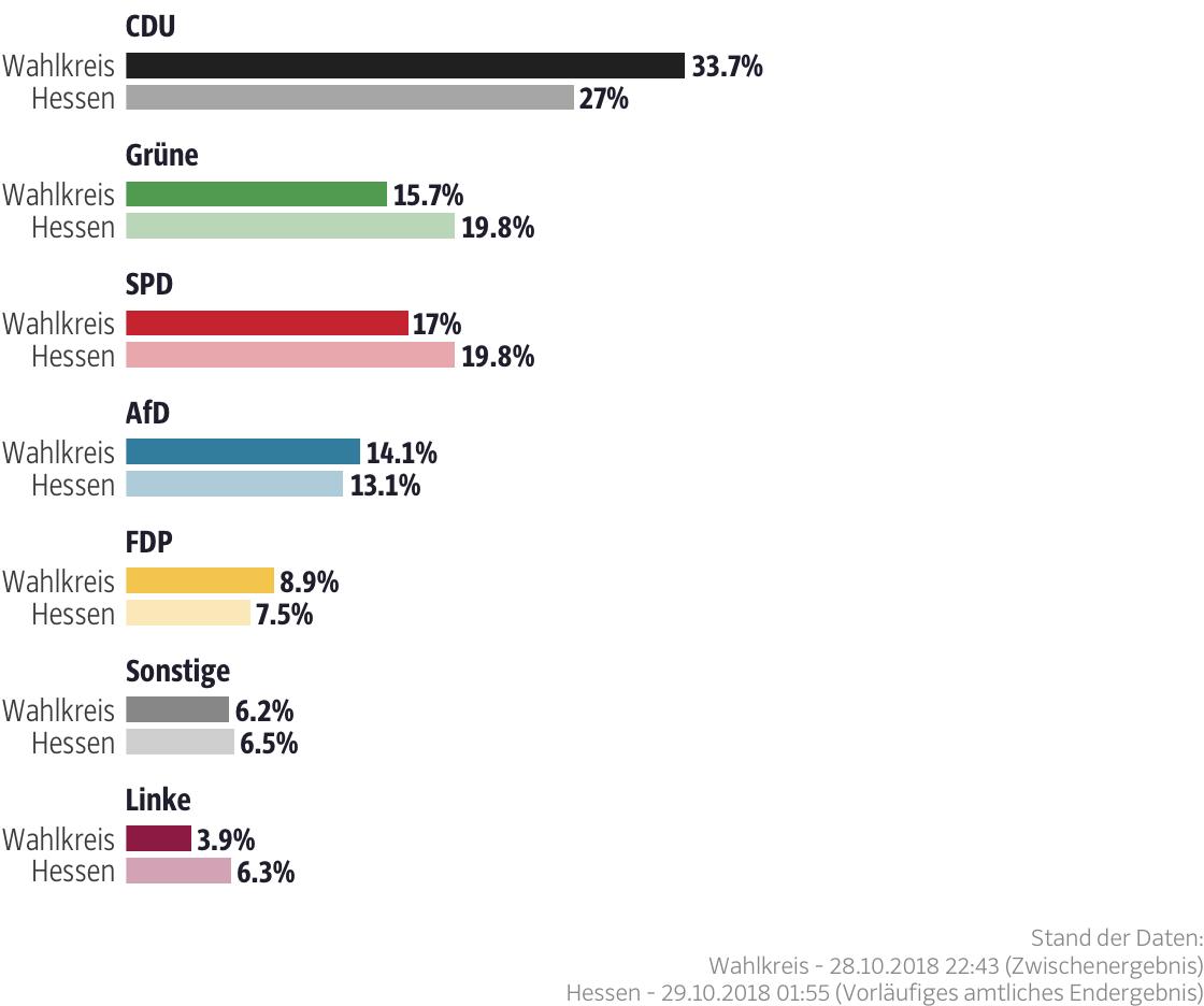 Ergebnisse für den Wahlkreis Limburg-Weilburg I