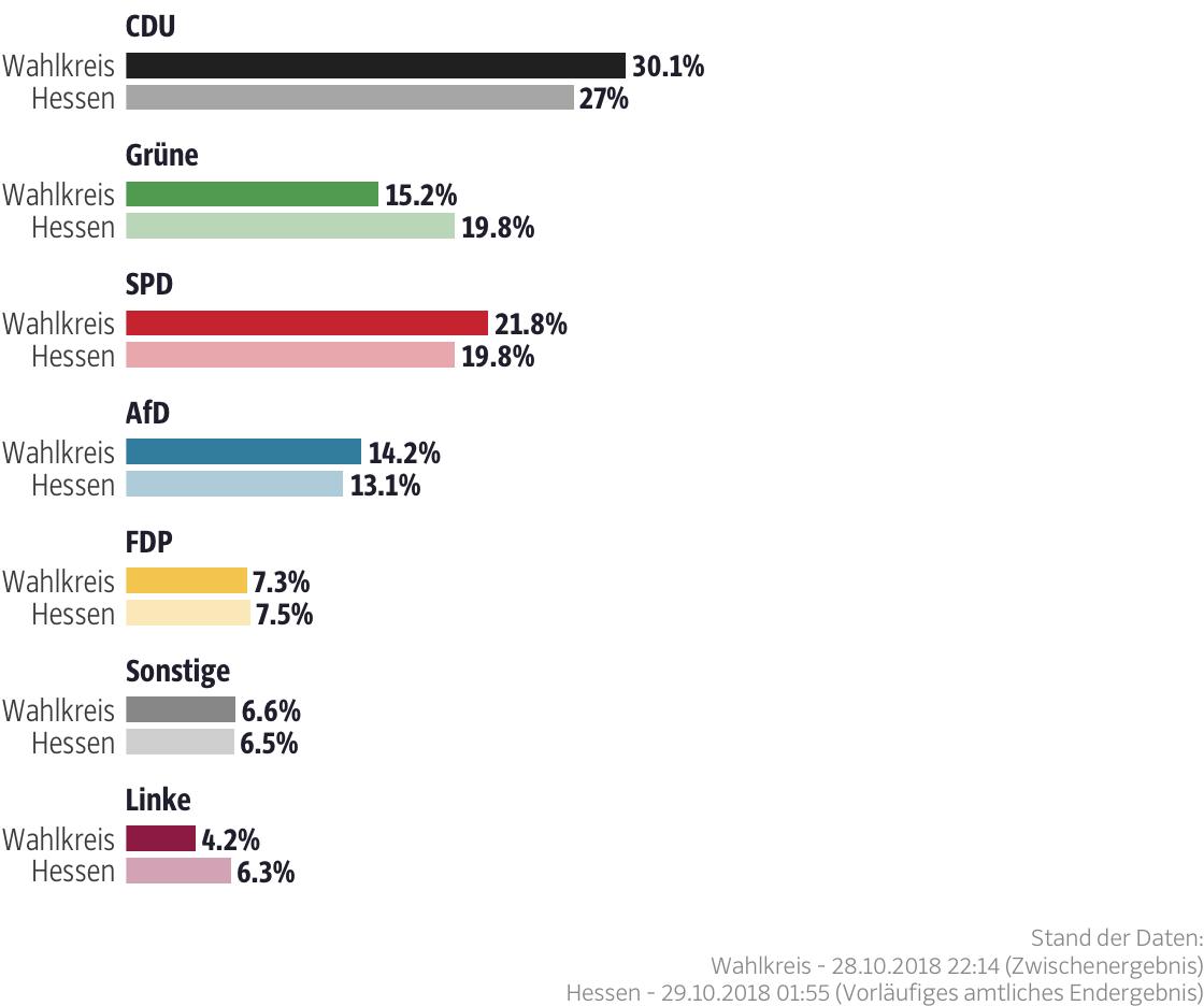 Ergebnisse für den Wahlkreis Limburg-Weilburg II