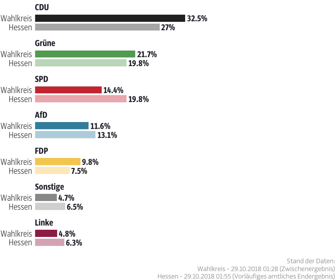 Ergebnisse für den Wahlkreis Hochtaunus I