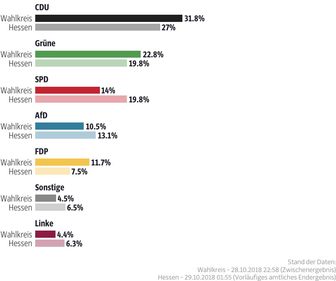 Ergebnisse für den Wahlkreis Hochtaunus II