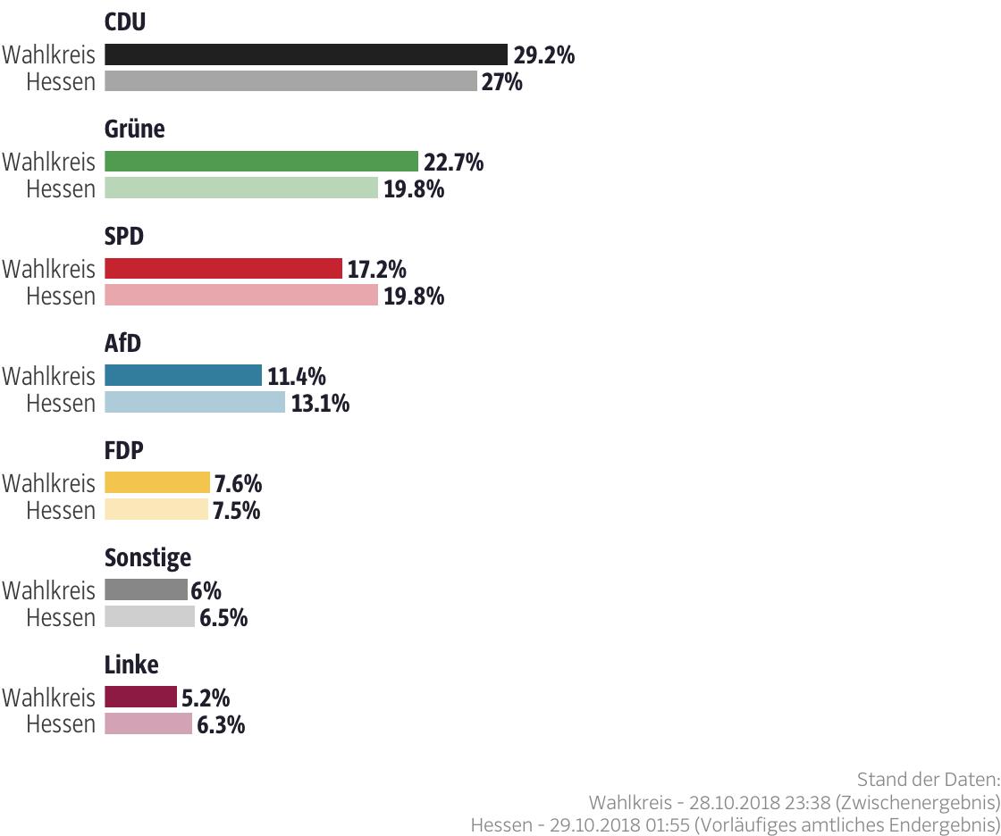 Ergebnisse für den Wahlkreis Wetterau I