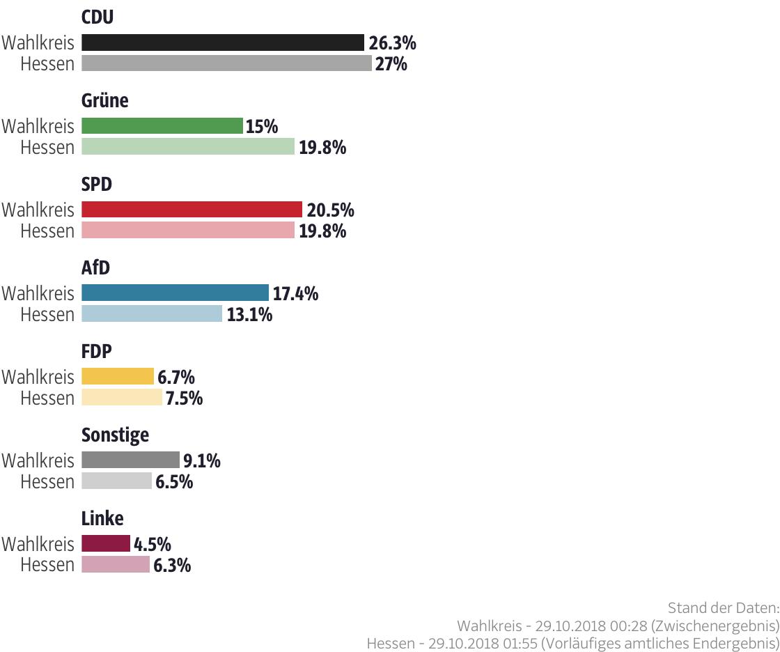 Ergebnisse für den Wahlkreis Wetterau II