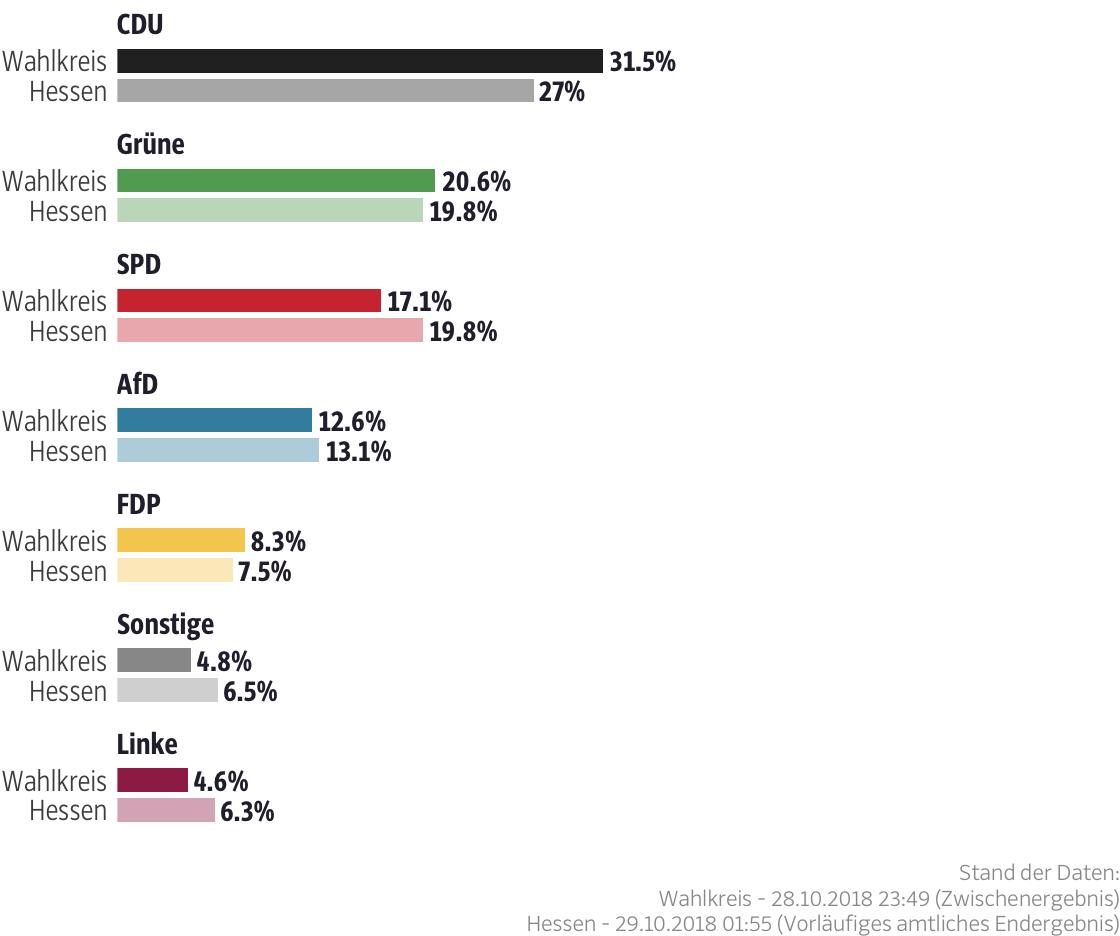 Ergebnisse für den Wahlkreis Rheingau-Taunus I