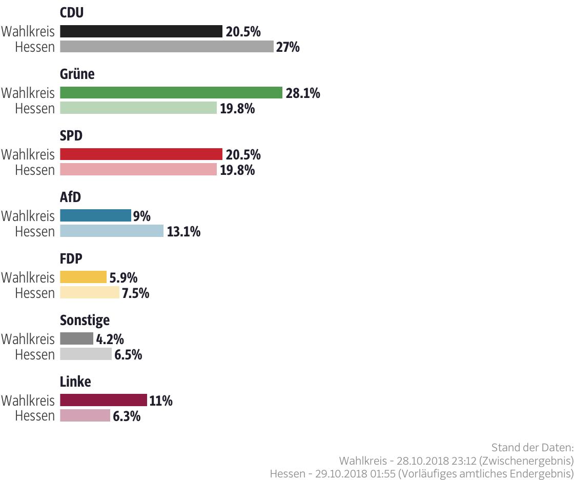 Ergebnisse für den Wahlkreis Kassel-Stadt I