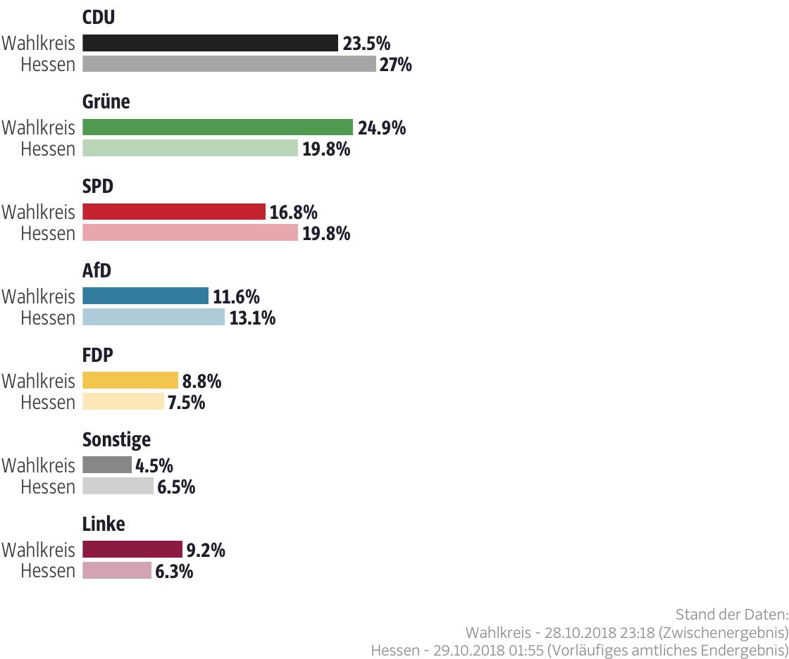 Ergebnisse für den Wahlkreis Wiesbaden I