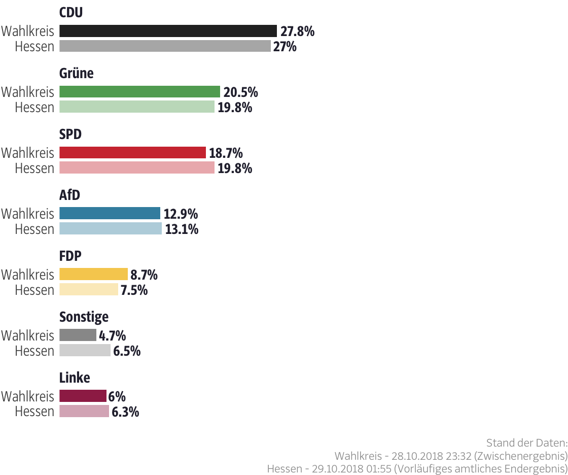 Ergebnisse für den Wahlkreis Wiesbaden II