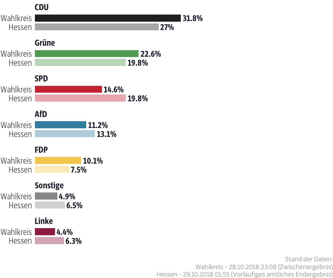 Ergebnisse für den Wahlkreis Main-Taunus I