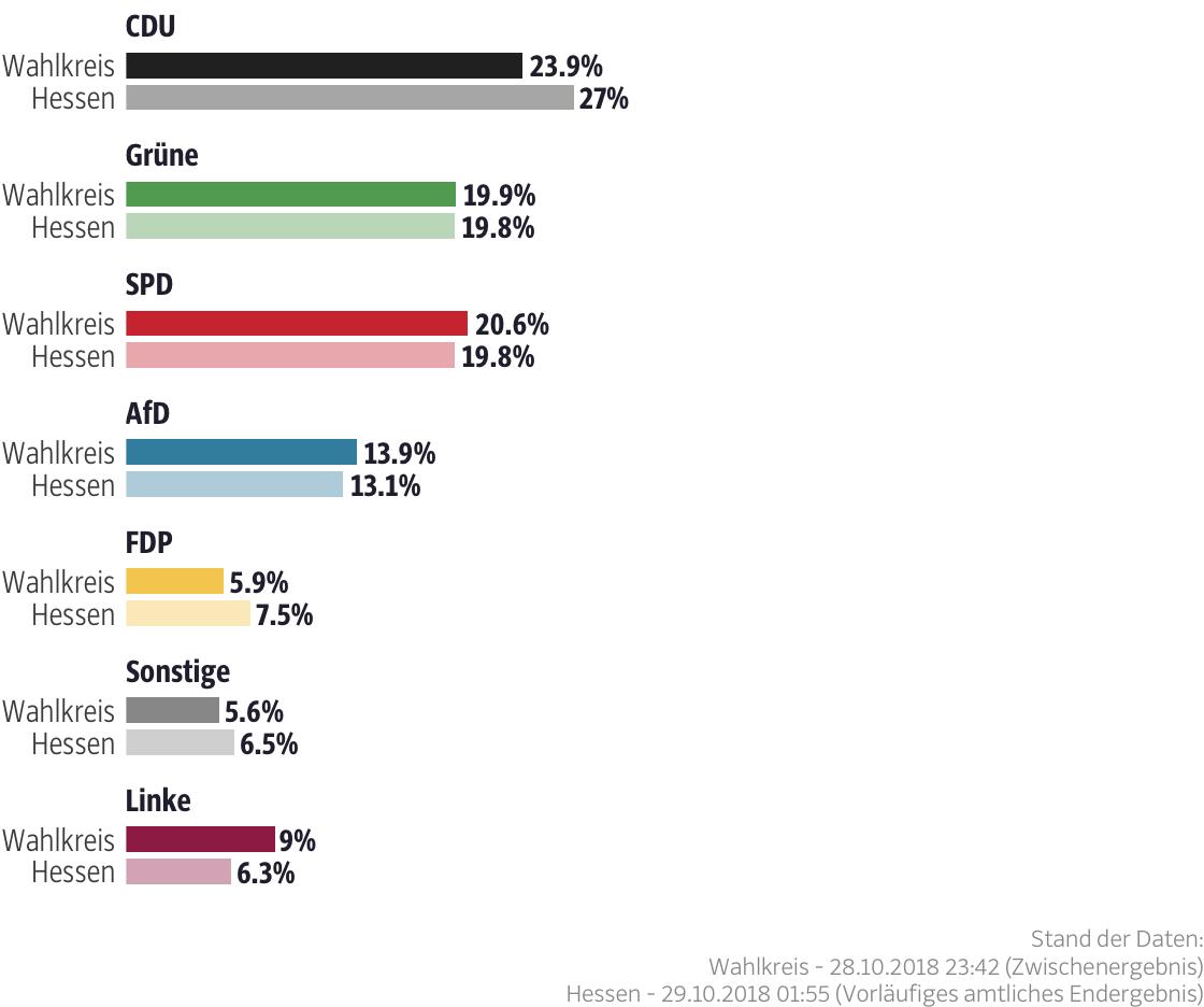 Ergebnisse für den Wahlkreis Frankfurt am Main I