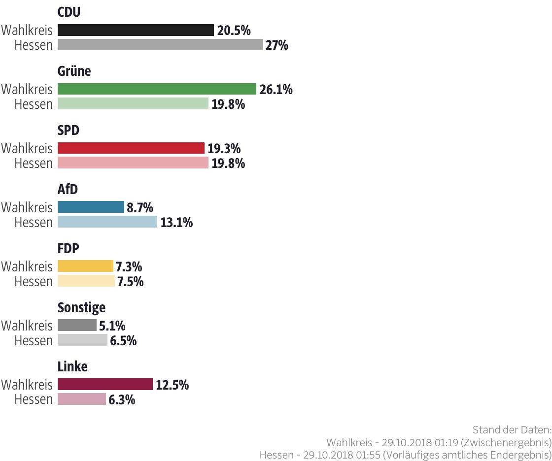 Ergebnisse für den Wahlkreis Frankfurt am Main II